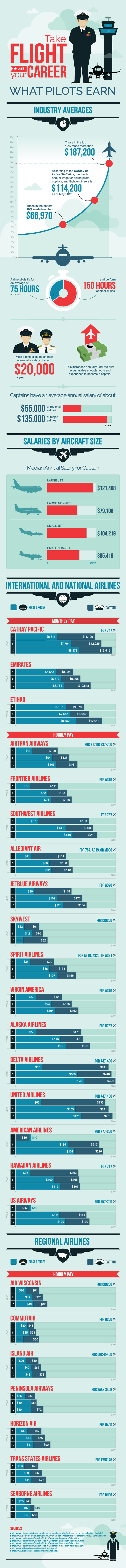 Phoenix East Aviation | Airline Pilot Salary