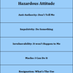 Which Hazardous Attitude Do You Have?
